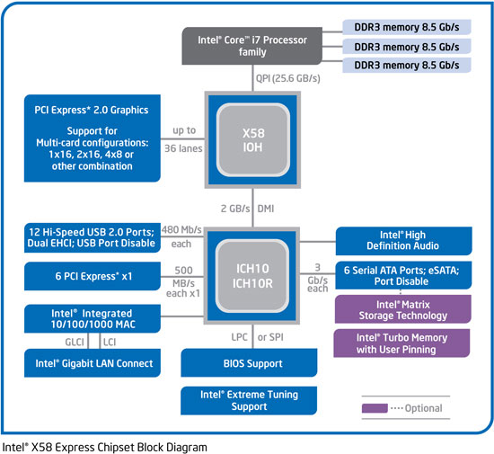 The Intel X58 Express Block Diagram