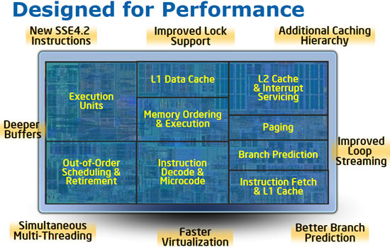 Intel Core i7 965 Performance Features