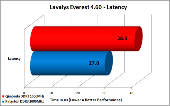 Everest 4.60 DDR3 Write Bandwidth