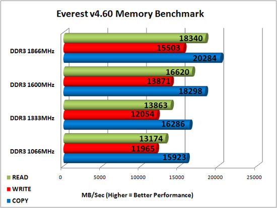 Everest 4.60 DDR3 Read Bandwidth