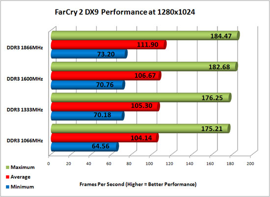 Far Cry 2 DirectX 9 Performance