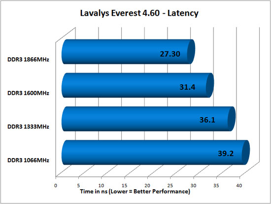 Everest 4.60 DDR3 Latency Results