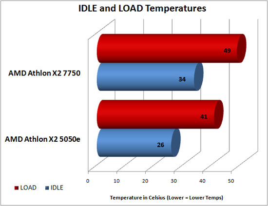 MSI Temperature Utility