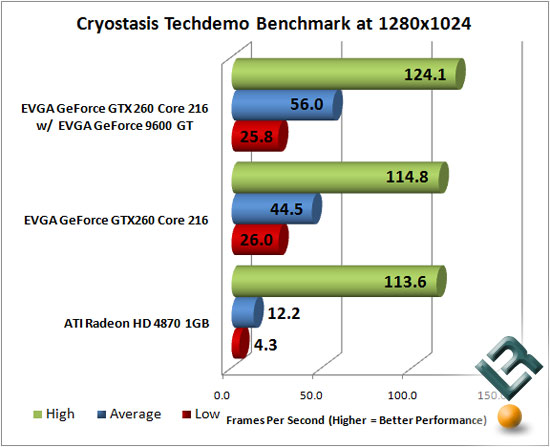 Cryostasis TechDemo Benchmark Results at 1280x1024