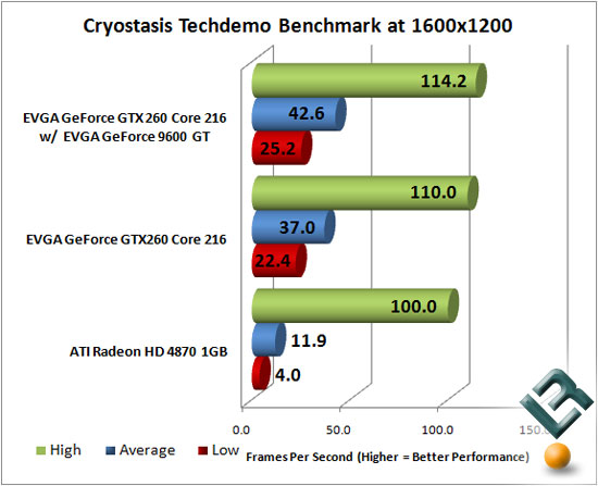 Cryostasis TechDemo Benchmark Results at 1600x1200