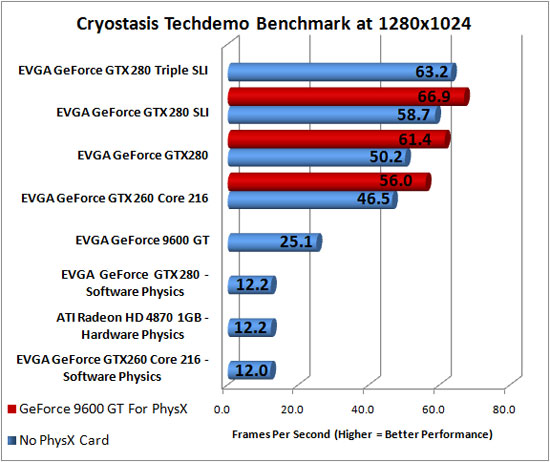 Cryostasis Benchmarking at 1280x1024 Resolution