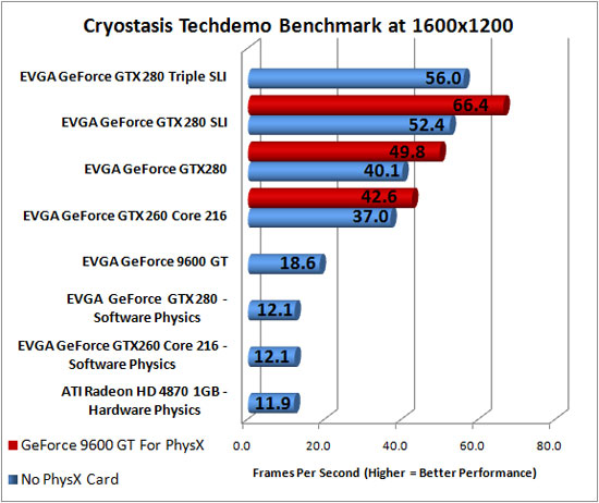 Cryostasis Benchmarking at 1600x1200 Resolution