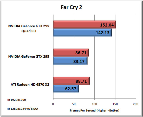 Far Cry 2 Benchmark Results