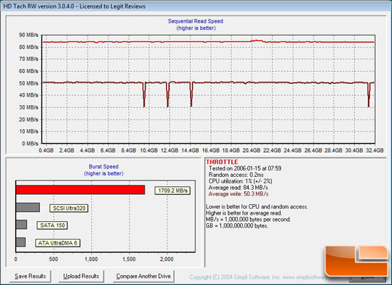 OCZ Throttle 32GB eSATA Flash Drive Benchmark - HD Tach 3.50