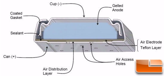 Energizer Zinc Air Prismatic battery cross section