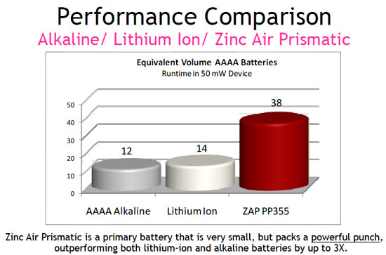 Zinc Air Prismatic Battery Lifespan