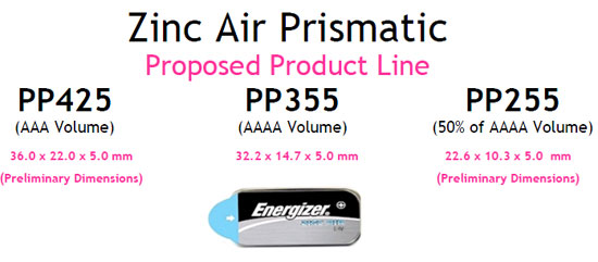 Zinc Air Prismatic Battery Energy Density
