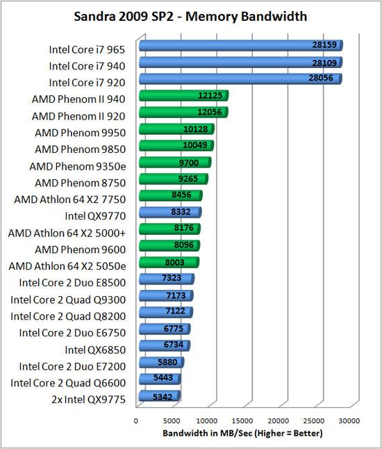 Intel core 2 quad q8200s review