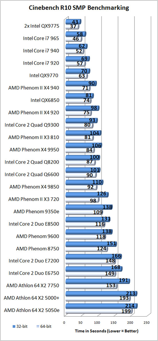 Cinebench R10 Results