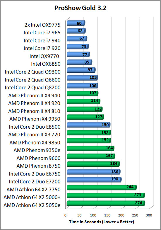 Photodex Proshow Gold 3.2 Benchmark Results