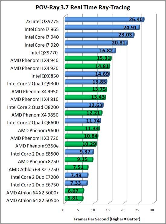 POV Ray RTR Benchmark Chart