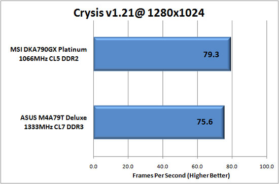 Crysis v1.21 Benchmark Results