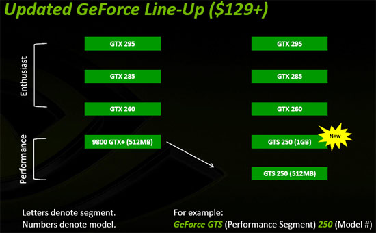 BFG Tech GeForce GTS 250 Graphics Card