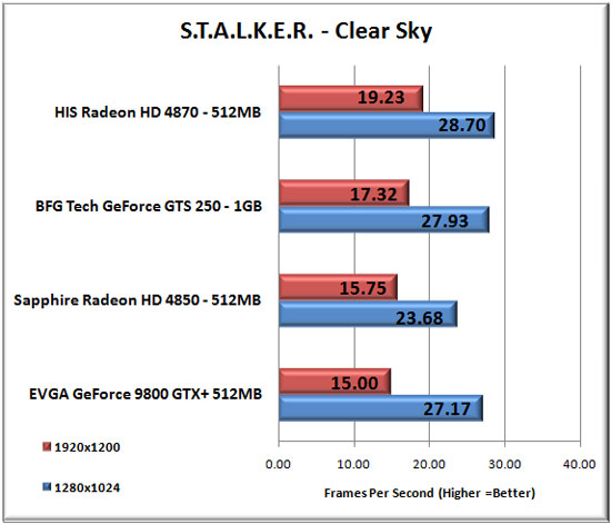 STALKER Clear Sky Benchmark Settings