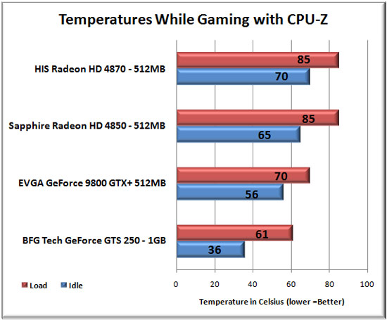 Temperature Testing Results