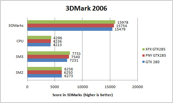 PNY GTX285 and XFX GTX285 3DMark 2006 Results