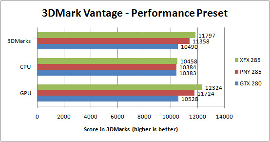 XFX GTX285 and PNY GTX285 3DMark Vantage Results