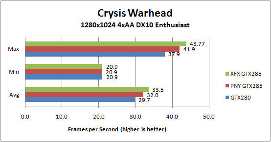 XFX GTX285 and PNY GTX 285 Crysis Warhead 1280x1024 4xAA