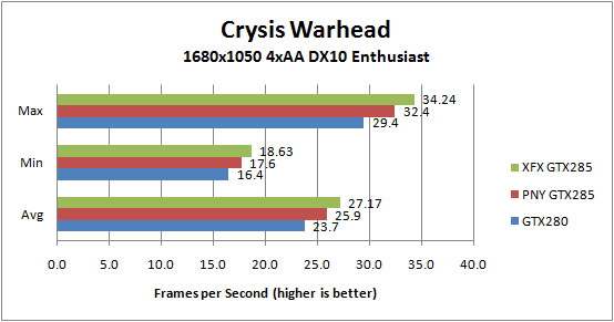 XFX GTX285 and PNY GTX 285 Crysis Warhead 1680x1050 4xAA