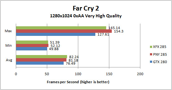 XFX GTX285 and PNY GTX 285 Far Cry 2 1280x1024 0xAA