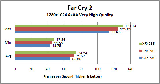 XFX GTX285 and PNY GTX 285 Far Cry 2 1280x1024 4xAA