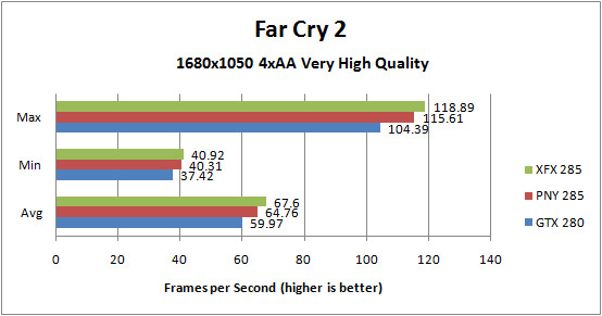 XFX GTX285 and PNY GTX 285 Far Cry 2 1680x1050 4xAA
