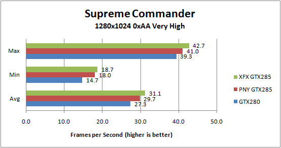 XFX GTX285 and PNY GTX285 Supreme Commander 1280x1024