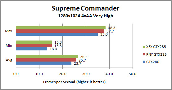 XFX GTX285 and PNY GTX 285 Supreme Commander 1280x1024 4xAA