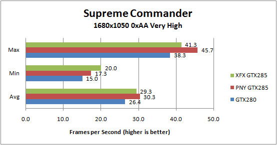 XFX GTX285 and PNY GTX 285 Supreme Commander 1680x1050 0xAA