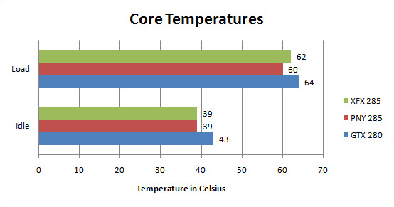 XFX GTX285 and PNY GTX 285 Core Temperatures
