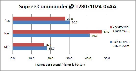 Palit GTX 260 55nm Supreme Commander Forged Alliance 1280x1024 0xAA