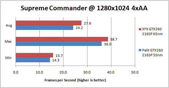 Palit GTX 260 55nm Supreme Commander Forged Alliance 1280x1024 4xAA