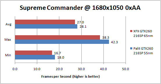 Palit GTX 260 55nm Supreme Commander Forged Alliance 1680x1050 0xAA