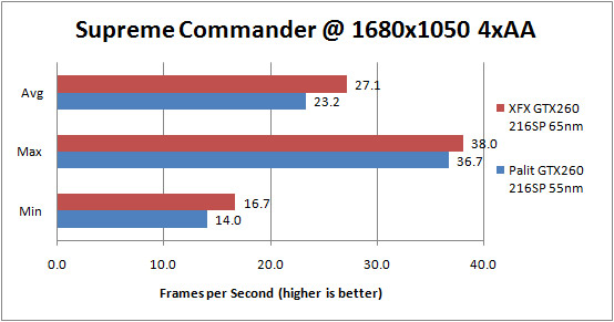 Palit GTX 260 55nm Supreme Commander Forged Alliance 1680x1050 4xAA