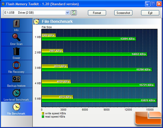 OCZ Technology 2GB Diesel Flash Drive Benchmark Results