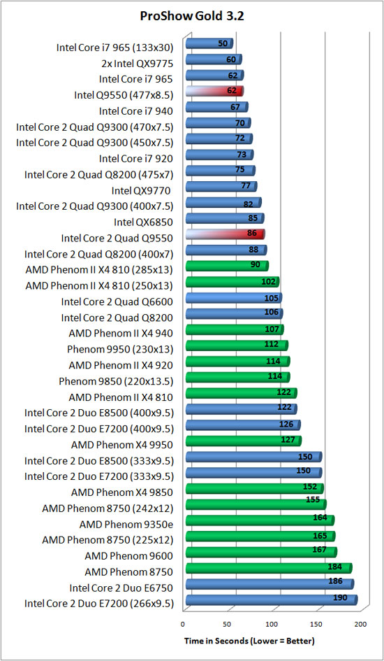 Intel Core 2 Quad Processor Overclock Benchmarking