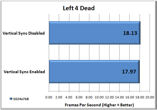 Left 4 Dead Benchmark Results