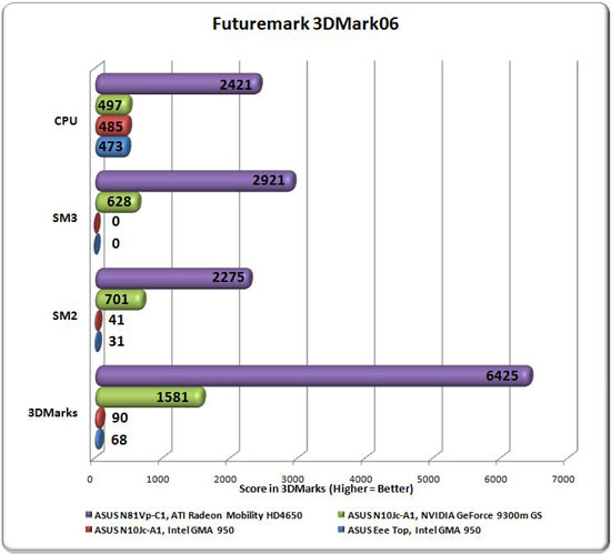 ASUS N81Vp 3DMark06 Comparison Graph
