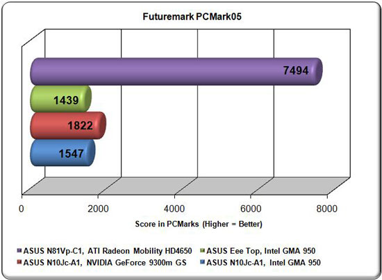 ASUS N81Vp PCMark05 Comparison Graph