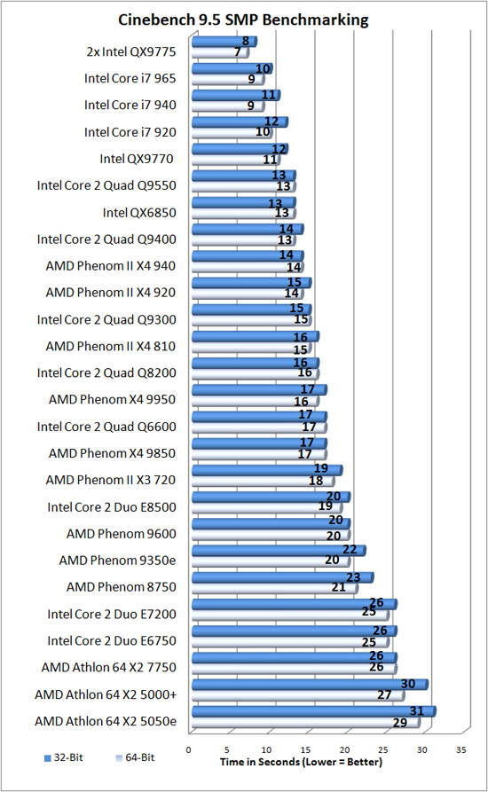 Cinebench 9.5 Benchmark Results