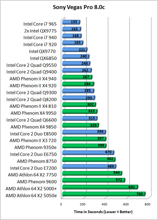 Sony Vegas Benchmark Results