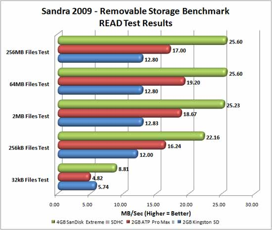 Sandisk SDHC Card Benchmarking Results