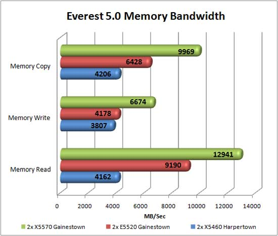 Lavalyst Everest 5.0 Memory Bandwitdh Benchmark