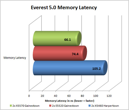 Lavalyst Everest 5.0 Memory Latency