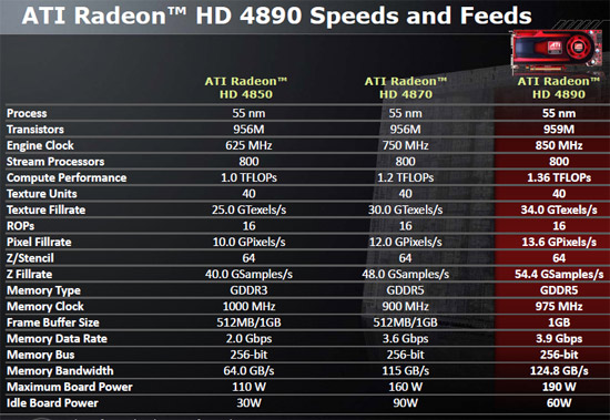 Radeon HD 4890 Specifications